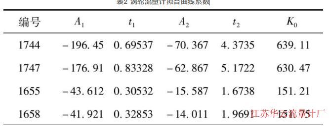 表2 涡轮流量计拟合曲线系数