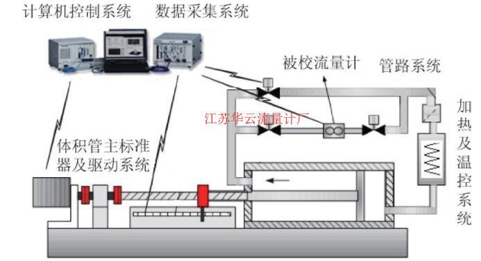 图1 航空润滑油流量标准装置示意图