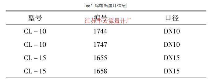 表1 涡轮流量计信息