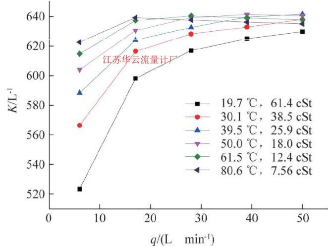 图2 SN:1744涡轮流量计仪表系数曲线