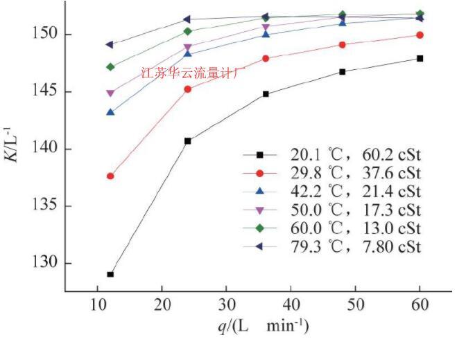 图3 SN:1655涡轮流量计仪表系数曲线