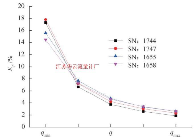 图4 涡轮流量计仪表系数差异曲线