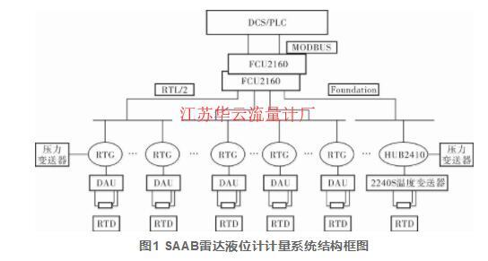 图1 SAAB雷达液位计计量系统结构框图