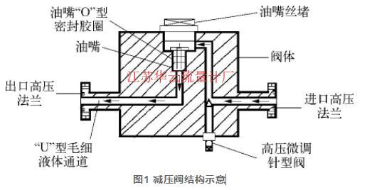 图1 减压阀结构示意