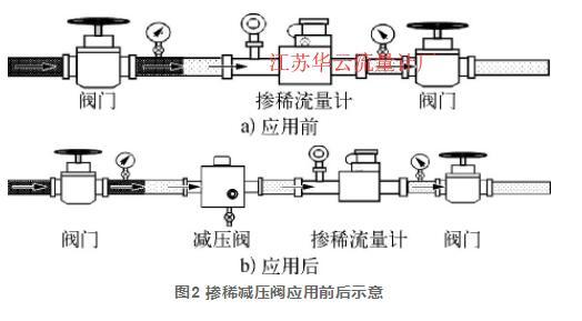 图2 掺稀减压阀应用前后示意