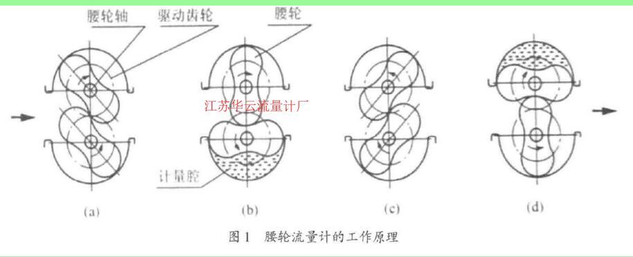 图1腰轮流货计的工作原理