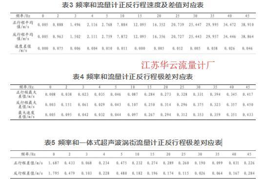 表3 频率和流量计正反行程速度及差值对应表  表4 频率和流量计正反行程极差对应表  表5 频率和一体式超声波涡街流量计正反行程极差对应表