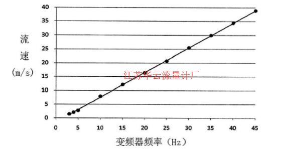 图4 变频器频率与流量计流速关系