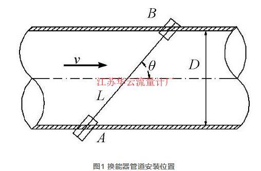 图1 换能器管道安装位置
