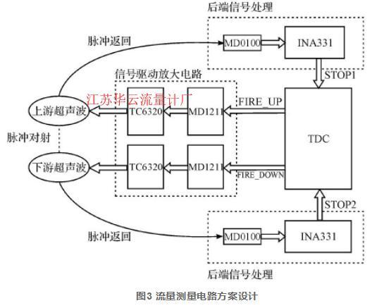 图3 流量测量电路方案设计