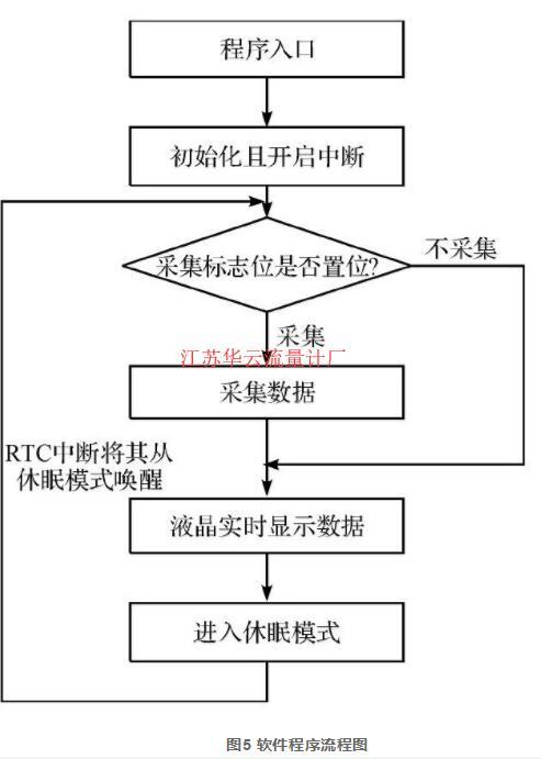 图5 软件程序流程图