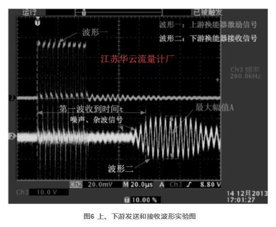 图6 上、下游发送和接收波形实验图