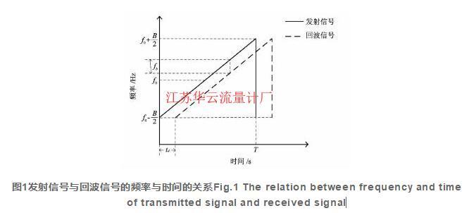 图1发射信号与回波信号的频率与时间的关系Fig.1 The relation between frequency and time of transmitted signal and received signal