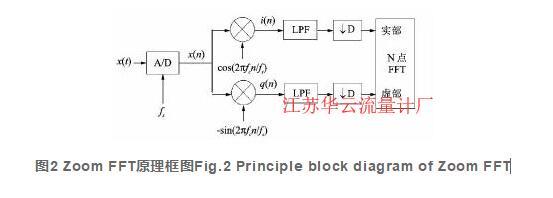 图2 Zoom FFT原理框图Fig.2 Principle block diagram of Zoom FFT