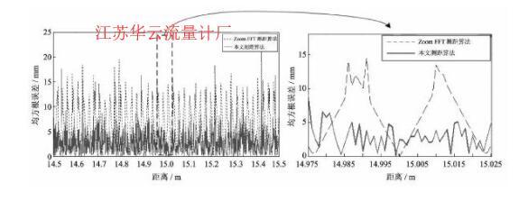 图3本文测距算法与Zoom FFT测距算法的测距均方根误差Fig.3 The RMSE of the proposed range measurement algorithm and Zoom FFT algorithm