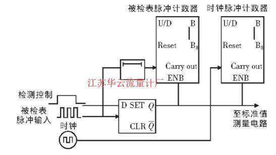 图2 计数器控制电路
