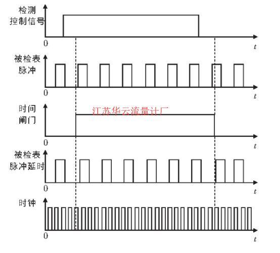 图1 脉冲采集时序图