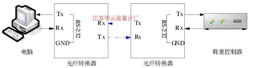图1 光电隔离示意图