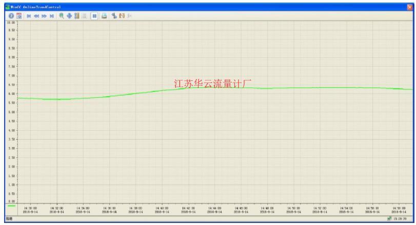 图3 改造后液位趋势图