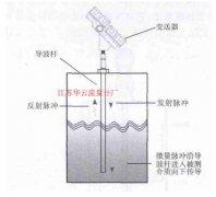 尿素碳铵液贮槽液位计 选型与改造使用