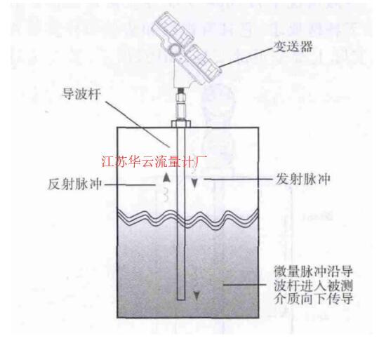 图1 导波雷达液位计的结构和测量原理