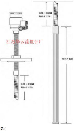 图2  雷达液位计安装示意图
