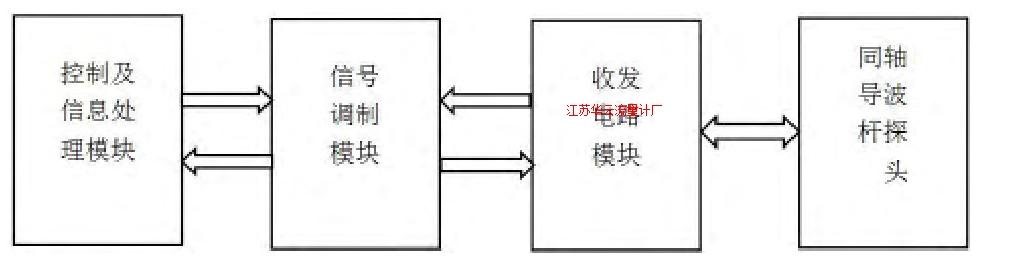 图1 导波雷达液位计的组成框图Fig.1 Block diagram of composition of the guided wave radar level gauge