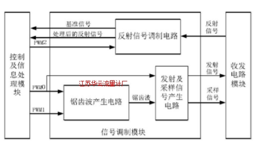 图4 信号调制模块的系统组成框图Fig.4 Signal modulation system block diagram
