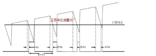 图5 采样信号的获得原理Fig.5 Sample signal the access principle