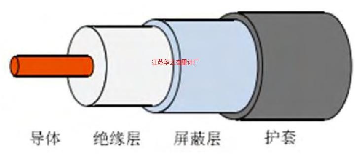 图6 同轴电缆的结构示意图Fig.6 Coaxial cable schematic
