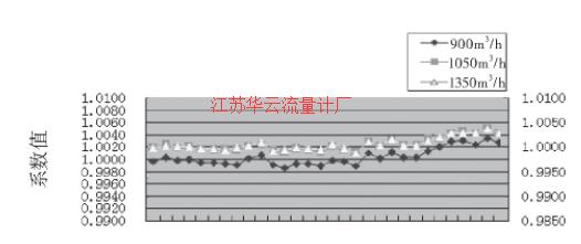 图2 1#涡轮流量计的流量计系数趋势图