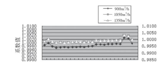 图3 2#涡轮流量计的流量计系数趋势图
