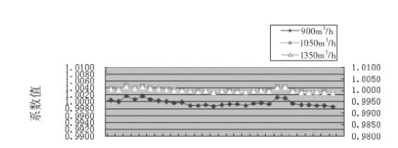 图4 3#涡轮流量计的流量计系数趋势图