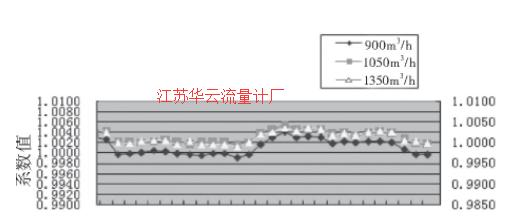 图5 4#涡轮流量计的流量计系数趋势图