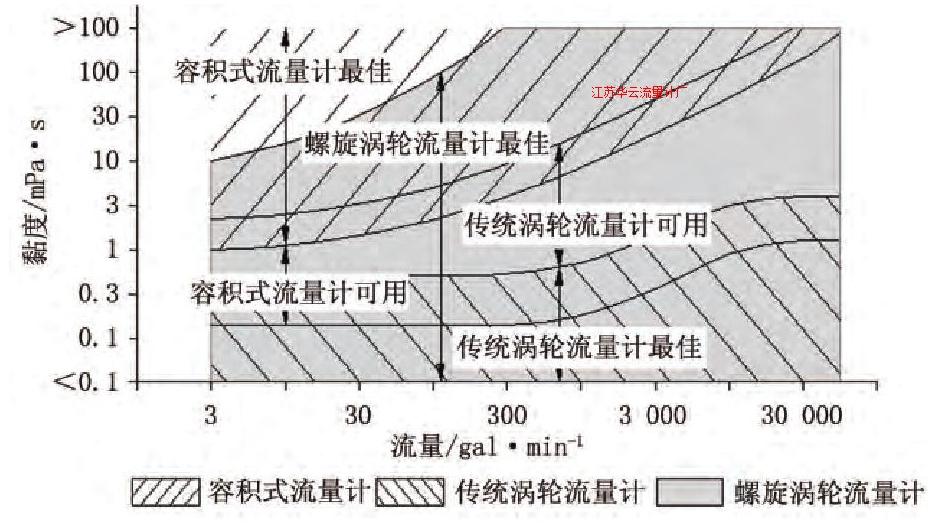 图2API MPMS 5.1的涡轮流量计适用黏度范围