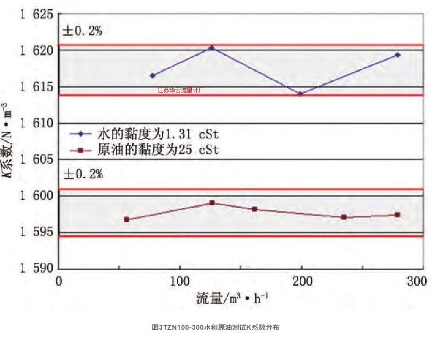 图3TZN100-300水和原油测试K系数分布