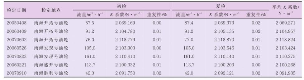 表 4 TZN100-200 涡轮流量计现场检定数据