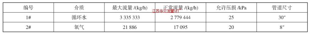 表4 某工艺装置中两处流量仪表的工艺参数Tab.4 Process requirement for flow-meters