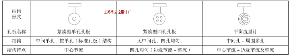 表1 405P、405C、A+K平衡流量计典型结构图示Tab.1 Typical structure of 405P, 405C (four holes) and balanced flow element