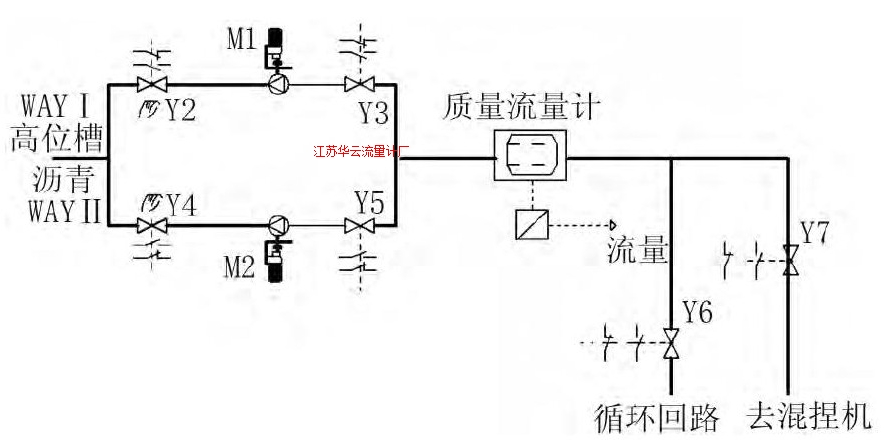 图3 沥青计量控制图