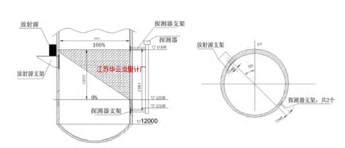 图1 放射性料位计安装示意图