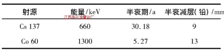 表1 Cs137与Co60的射线参数比较