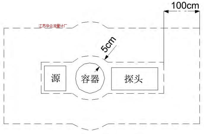 图2 防护区域