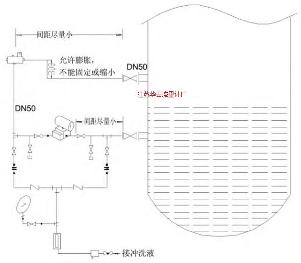 图3 差压变送器测量减压塔底液位