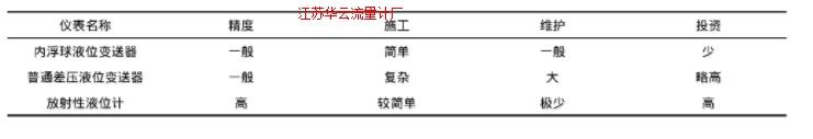 表3 各种方案对比