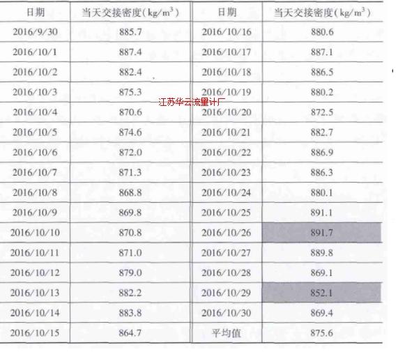 表月份原油管输Ⅱ线全月交接密度明细