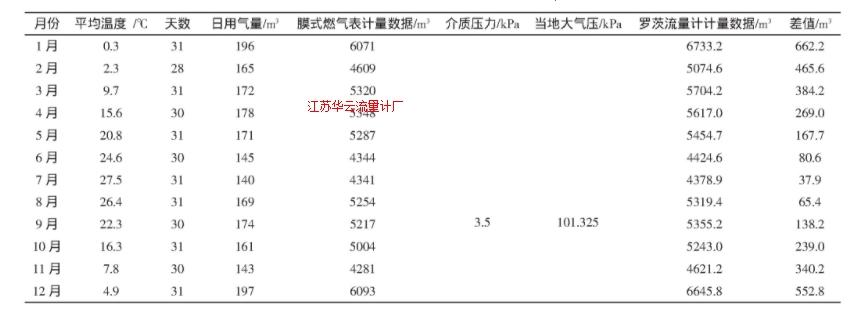 表1 膜式燃气表与罗茨流量计计量对比