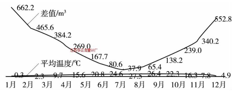 图1 温度对计量的影响