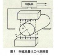 电磁流量计在盐穴储气库造腔过程中的应