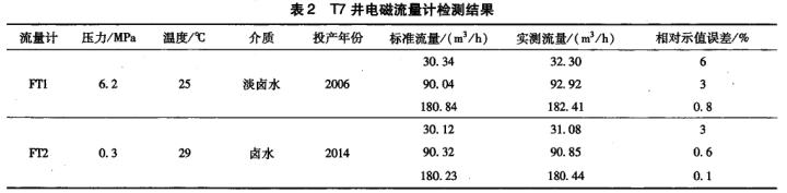 表2 T7井电磁流量计检测结果流量计压力